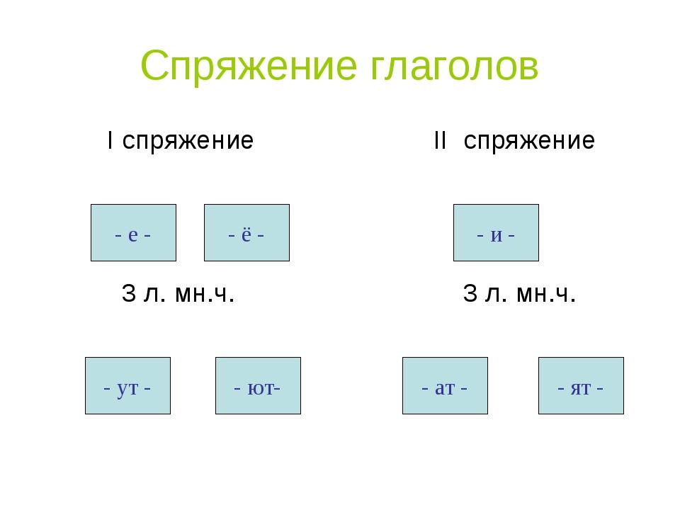 Спряжение глаголов I спряжение 3 л. мн.ч. II спряжение 3 л. мн.ч. - е - - ё -...