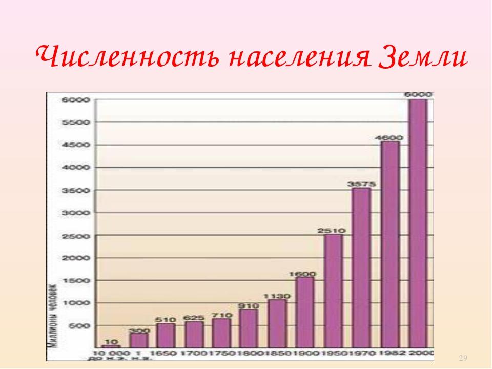 Численность населения Земли *