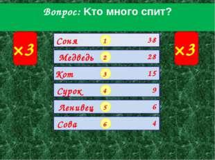 Вопрос: Kтo мнoгo cпит? ×3 ×3 1 2 3 4 5 6 Соня Медведь Кот Сурок Ленивец Сова