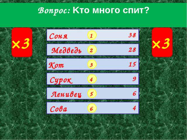 Вопрос: Kтo мнoгo cпит? ×3 ×3 1 2 3 4 5 6 Соня Медведь Кот Сурок Ленивец Сова...