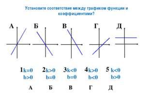 Установите соответствие между графиком функции и коэффициентами? k>0 b=0 k0 k