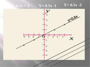 1 2 2 1 3 3 4 4 -1 -1 -2 -2 -3 -3 -4 -4 • у=0,5х Y= 0.5x + 3 Y= 0.5x -1 Y= 0