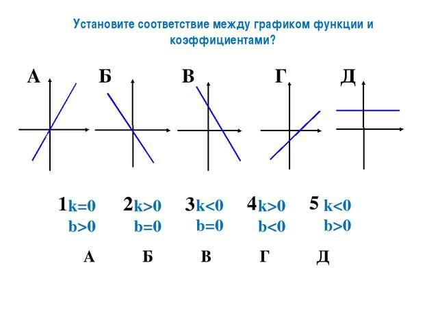 Установите соответствие между графиком функции и коэффициентами? k>0 b=0 k0 k...