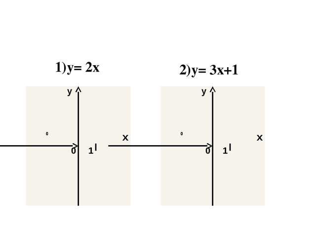 1)y= 2x 2)y= 3x+1 y 0 x 0 1 y 0 x 0 1