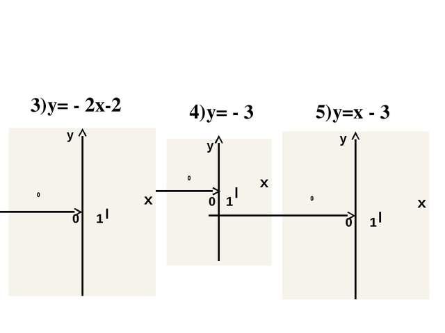 3)y= - 2x-2 4)y= - 3 5)y=x - 3 y 0 x 0 1 y 0 x 0 1 y 0 x 0 1