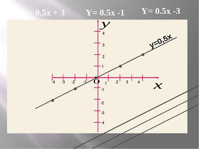 1 2 2 1 3 3 4 4 -1 -1 -2 -2 -3 -3 -4 -4 • у=0,5х Y= 0.5x + 3 Y= 0.5x -1 Y= 0...