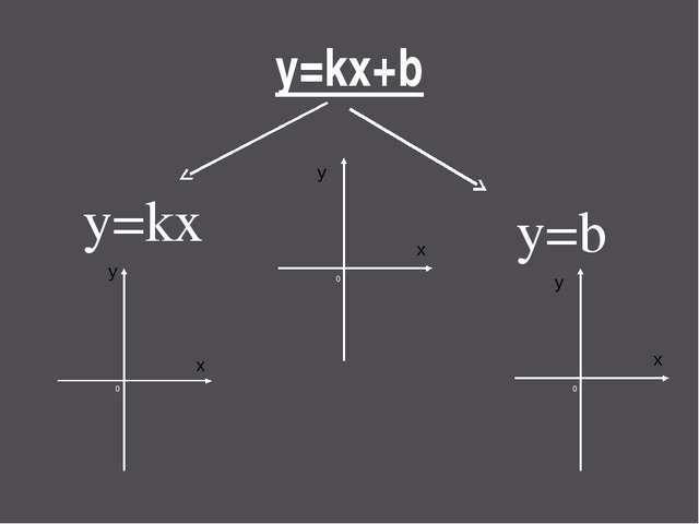 y=kx+b y=kx y=b 0 x y 0 x y 0 x y