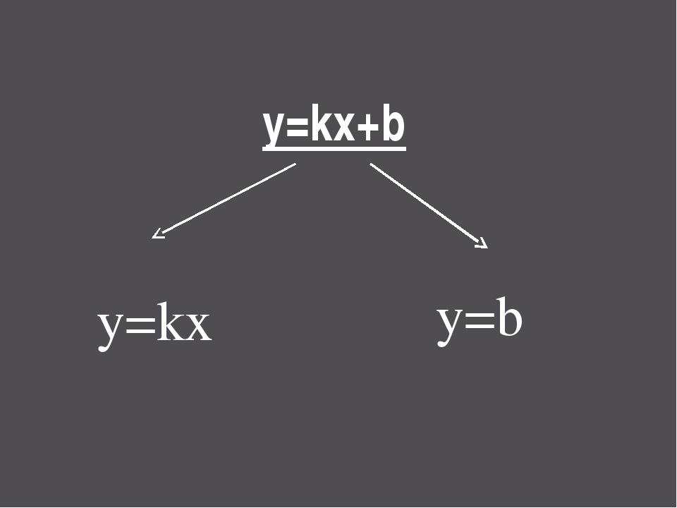 y=kx+b y=kx y=b