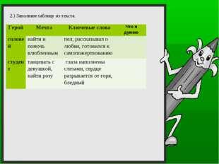 2.) Заполним таблицу из текста. ГеройМечтаКлючевые словаЧто я думаю солов
