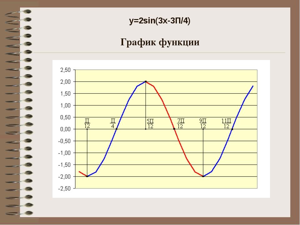 y=2sin(3x-3П/4) График функции