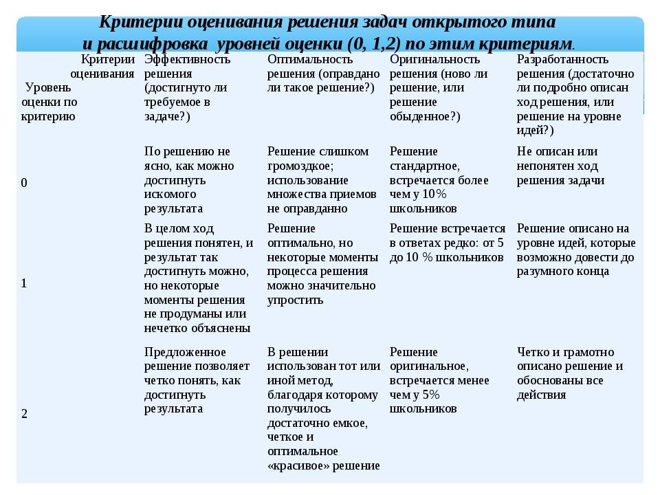 Критерии оценивания решения задач открытого типа и расшифровка уровней оценк...