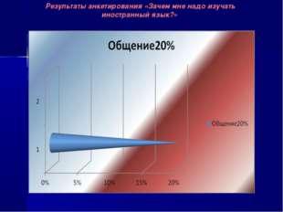 Результаты анкетирования «Зачем мне надо изучать иностранный язык?»
