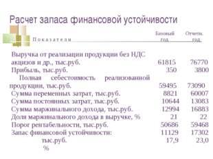 Расчет запаса финансовой устойчивости П о к а з а т е л и Базовый год Отчет