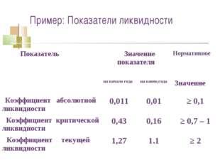 Пример: Показатели ликвидности