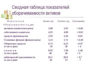 Сводная таблица показателей оборачиваемости активов