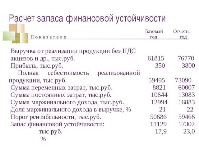 Расчет запаса финансовой устойчивости П о к а з а т е л и Базовый год Отчет...