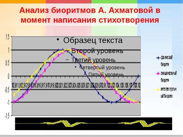 Анализ биоритмов А. Ахматовой в момент написания стихотворения
