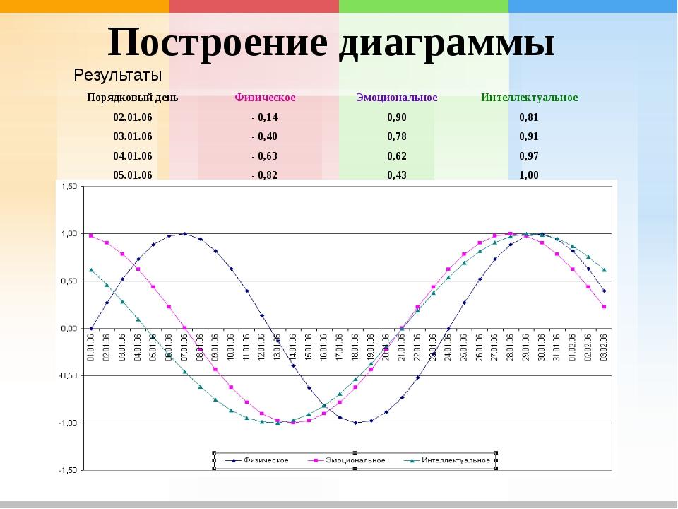 Построение диаграммы Результаты Порядковый день Физическое Эмоциональное Инте...