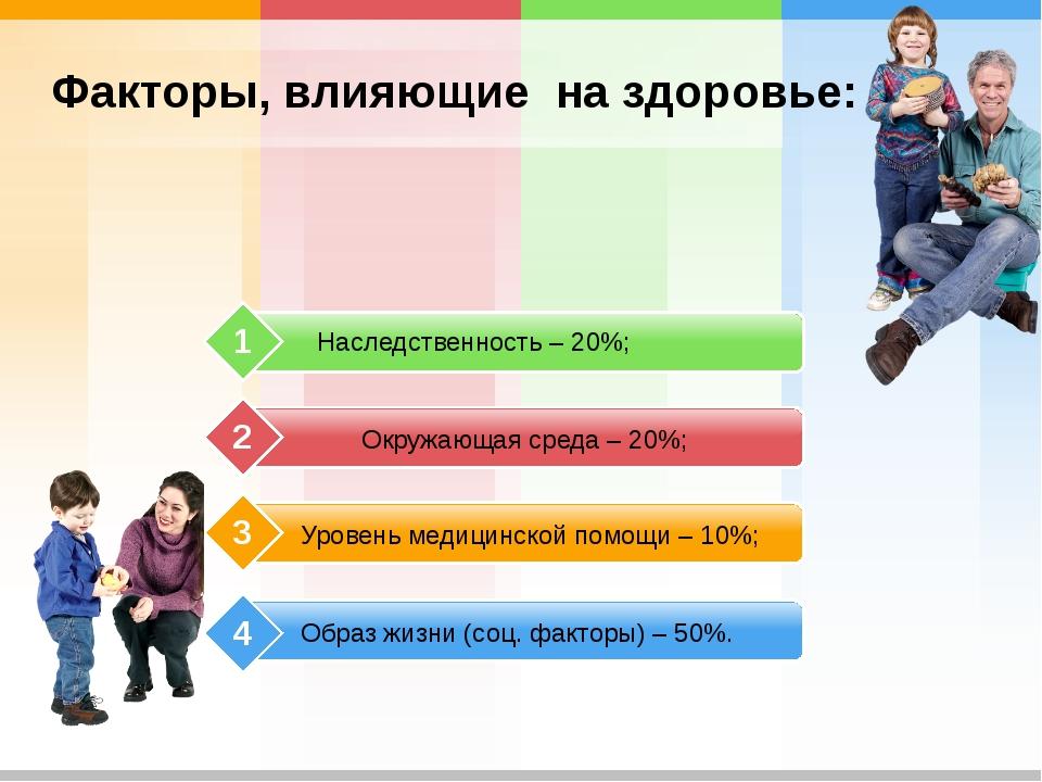 Образ жизни (соц. факторы) – 50%. Уровень медицинской помощи – 10%; Окружающа...