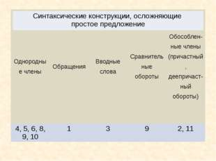 Однородные члены Обращения Вводные слова Сравнительные обороты Обособлен-ныеч