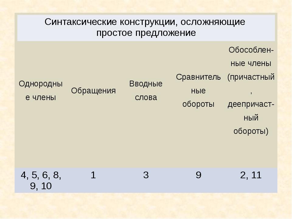 Однородные члены Обращения Вводные слова Сравнительные обороты Обособлен-ныеч...