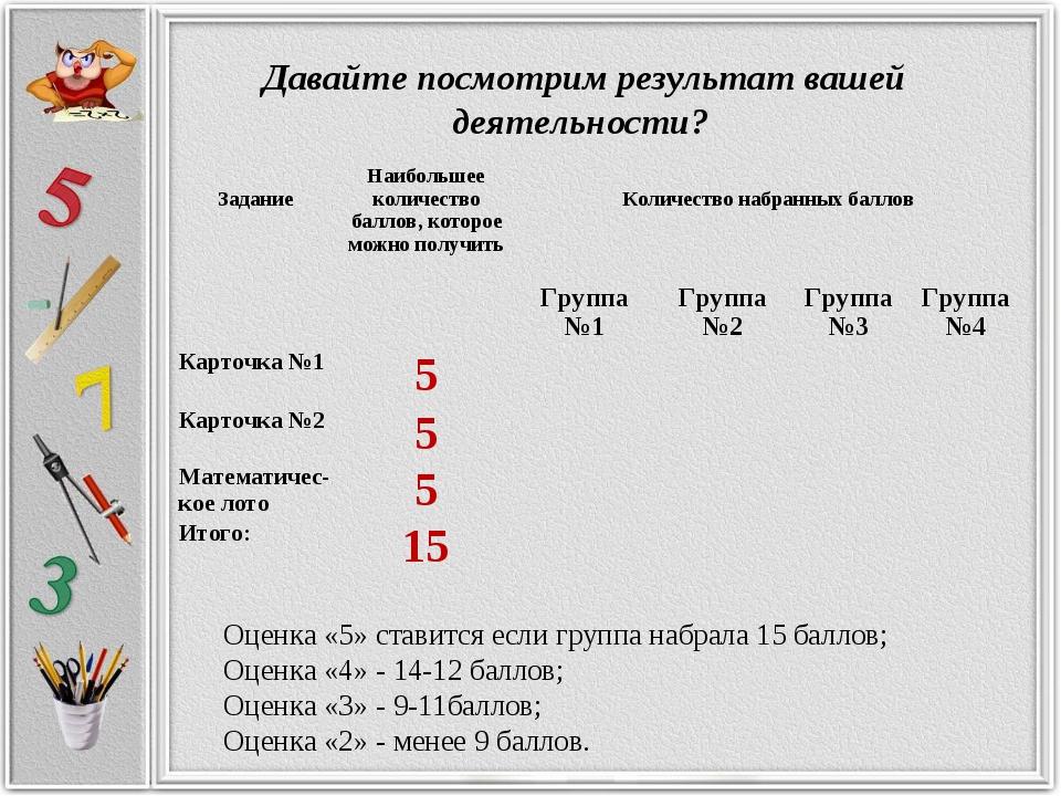 Оценка «5» ставится если группа набрала 15 баллов; Оценка «4» - 14-12 баллов...