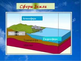 Атмосфера Гидросфера Литосфера Сферы Земли