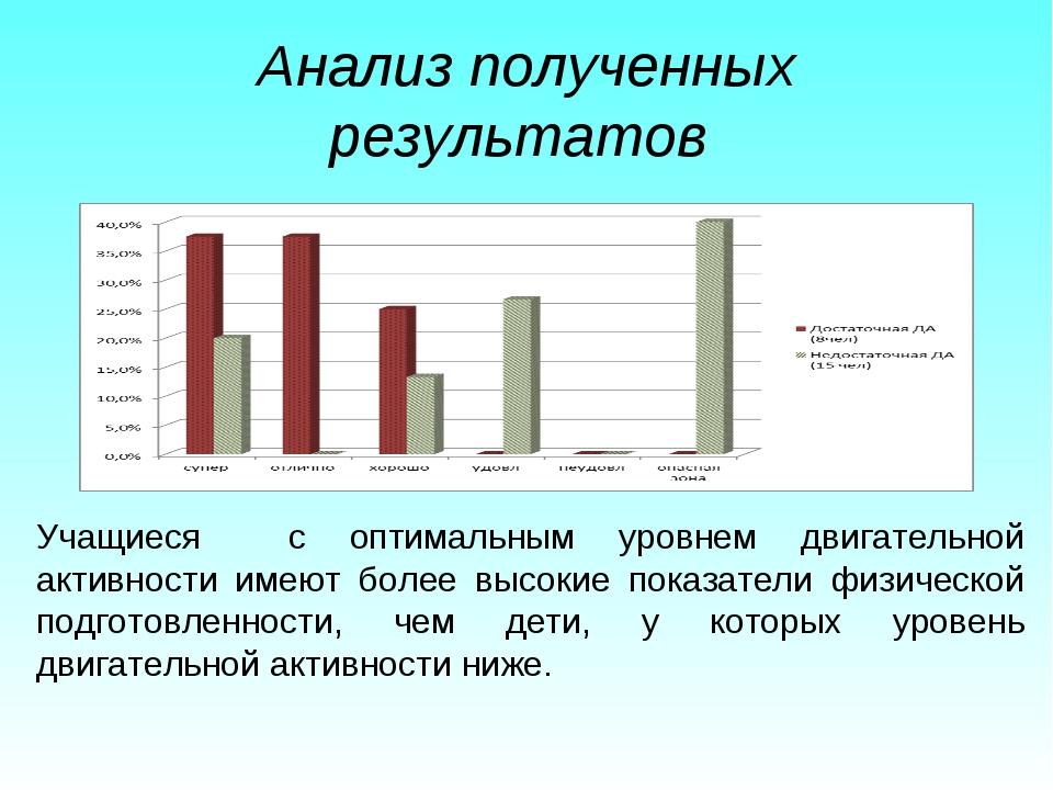 Анализ полученных результатов Учащиеся с оптимальным уровнем двигательной акт...