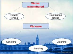 We've remembered Simple tenses Continuous tenses We were Listening Reading Sp