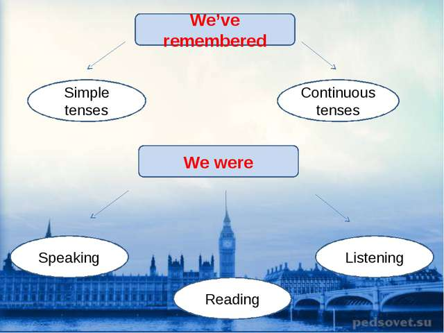 We've remembered Simple tenses Continuous tenses We were Listening Reading Sp...