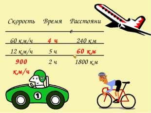 СкоростьВремяРасстояние 60 км/ч4 ч240 км 12 км/ч5 ч60 км 900 км/ч2 ч1