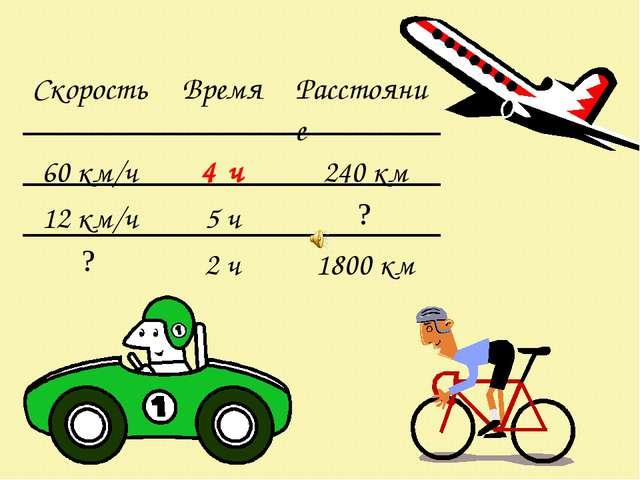 СкоростьВремяРасстояние 60 км/ч4 ч240 км 12 км/ч5 ч? ?2 ч1800 км