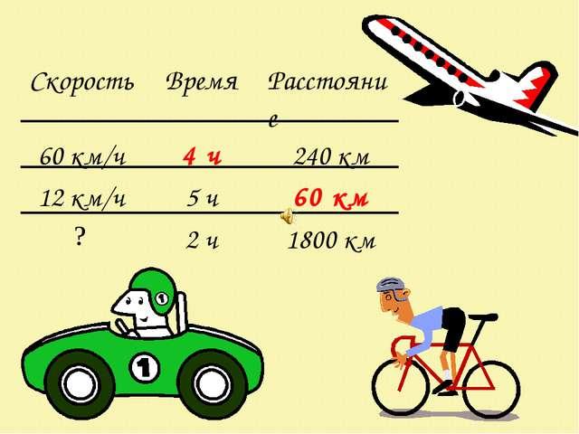 СкоростьВремяРасстояние 60 км/ч4 ч240 км 12 км/ч5 ч60 км ?2 ч1800 км