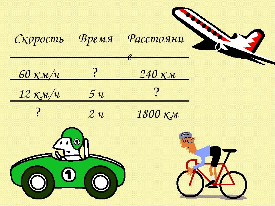 СкоростьВремяРасстояние 60 км/ч?240 км 12 км/ч5 ч? ?2 ч1800 км
