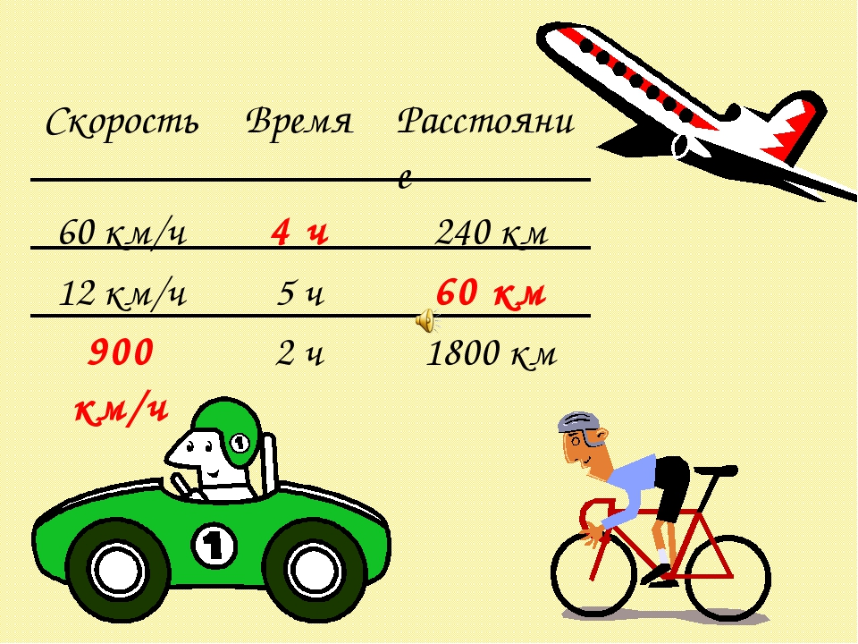 СкоростьВремяРасстояние 60 км/ч4 ч240 км 12 км/ч5 ч60 км 900 км/ч2 ч1...