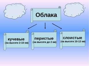 Облака кучевые (на высоте 2-10 км) перистые (на высоте до 2 км) слоистые (на