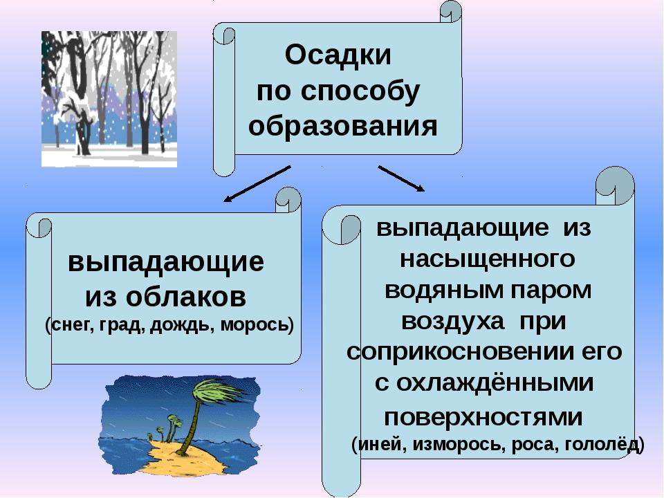 Осадки по способу образования выпадающие из облаков (снег, град, дождь, морос...