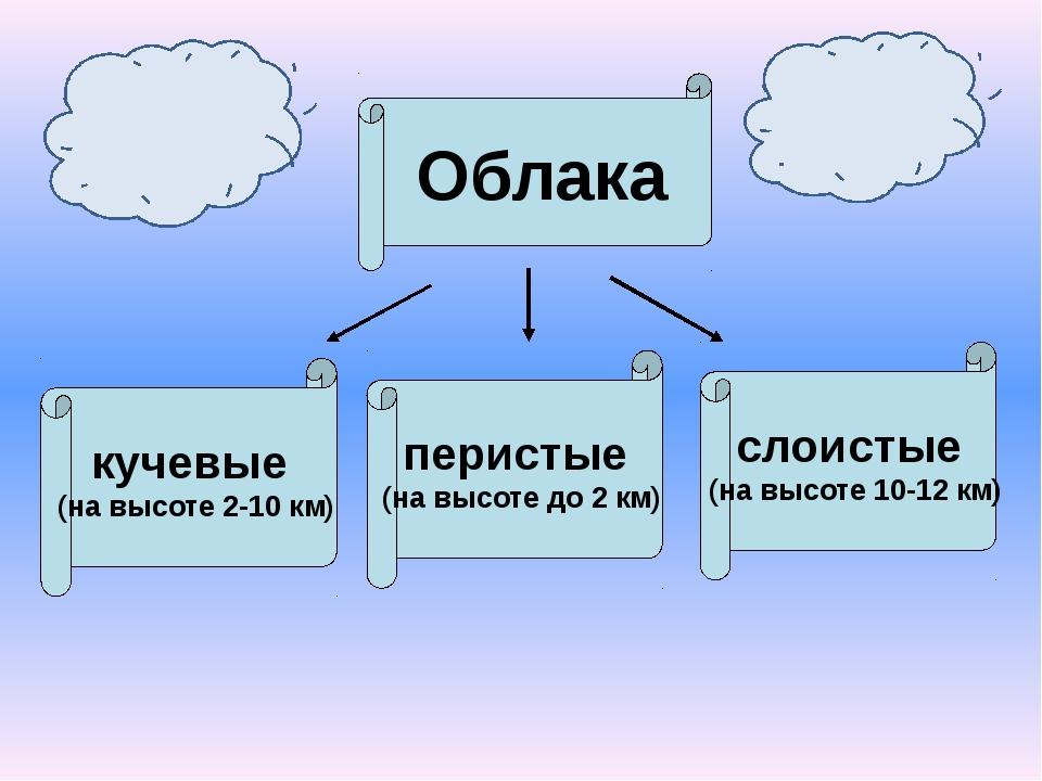 Облака кучевые (на высоте 2-10 км) перистые (на высоте до 2 км) слоистые (на...