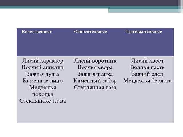 Качественные Относительные Притяжательные Лисий характер Волчий аппетит За...