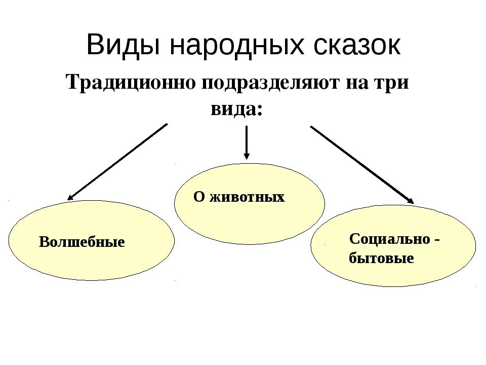 Виды сказок презентация