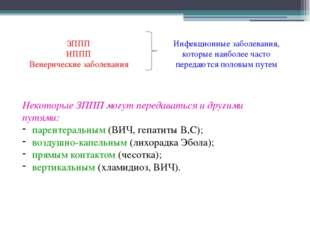 ЗППП ИППП Венерические заболевания Инфекционные заболевания, которые наиболее