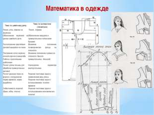 Математика в одежде Тема по швейному делу Тема по математике (геометрии) Лин