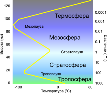http://upload.wikimedia.org/wikipedia/commons/thumb/a/a3/AtmosphereLayers.svg/350px-AtmosphereLayers.svg.png