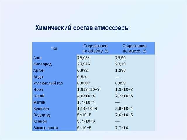 Химический состав атмосферы Газ Содержание по объёму,% Содержание по массе,...