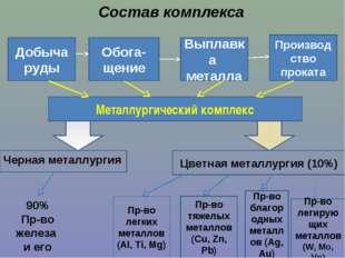 Состав комплекса Добыча руды Обога- щение Выплавка металла Производство прока