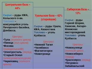 Центральная база – 44% Сырье – руды КМА, Кольского п-ва. Топливо – коксующийс