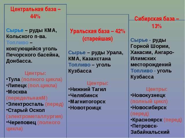 Центральная база – 44% Сырье – руды КМА, Кольского п-ва. Топливо – коксующийс...