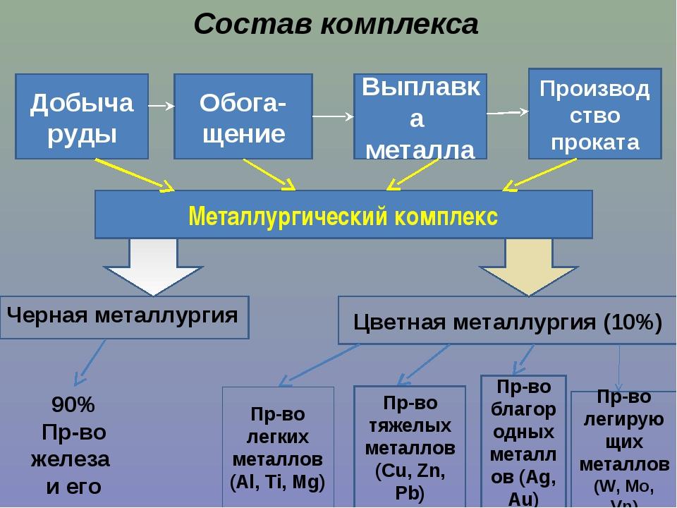 Состав комплекса Добыча руды Обога- щение Выплавка металла Производство прока...