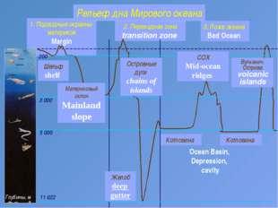 2. Переходная зона transition zone Котловина 1. Подводные окраины материков M