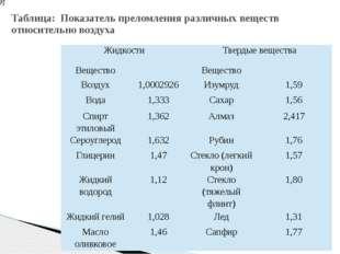 Таблица: Показатель преломления различных веществ относительно воздуха Жидкос